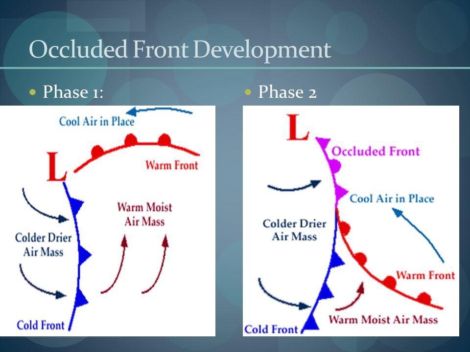Occluded Front Development Phase 1: Phase 2