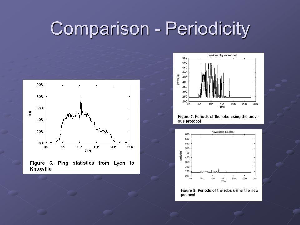 Comparison - Periodicity