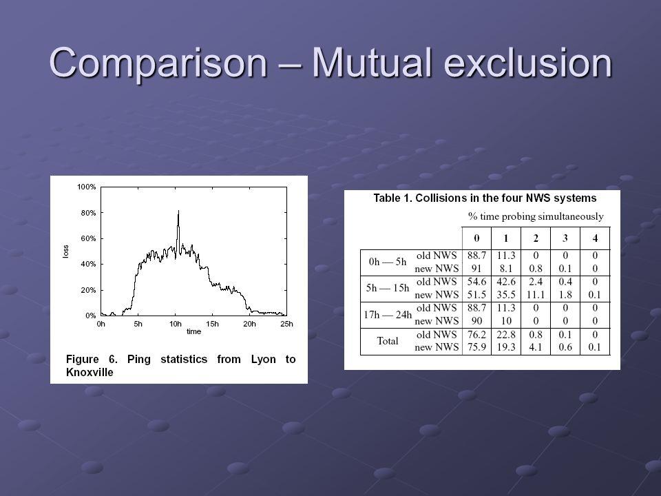Comparison – Mutual exclusion
