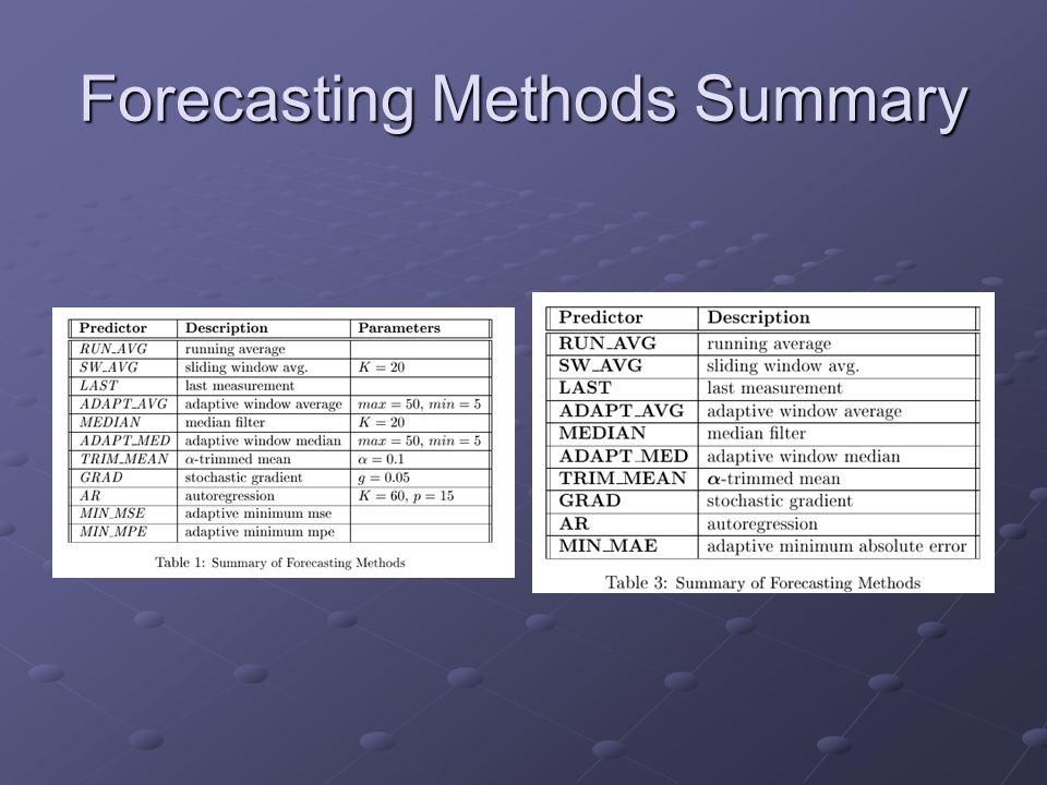 Forecasting Methods Summary