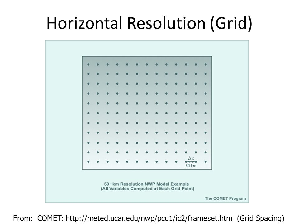 Horizontal Resolution (Grid) From: COMET: http://meted.ucar.edu/nwp/pcu1/ic2/frameset.htm (Grid Spacing)