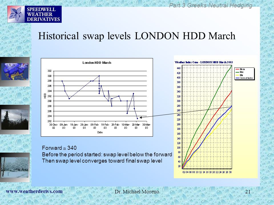 www.weatherderivs.com Dr. Michael Moreno21 Historical swap levels LONDON HDD March Forward 340 Before the period started: swap level below the forward