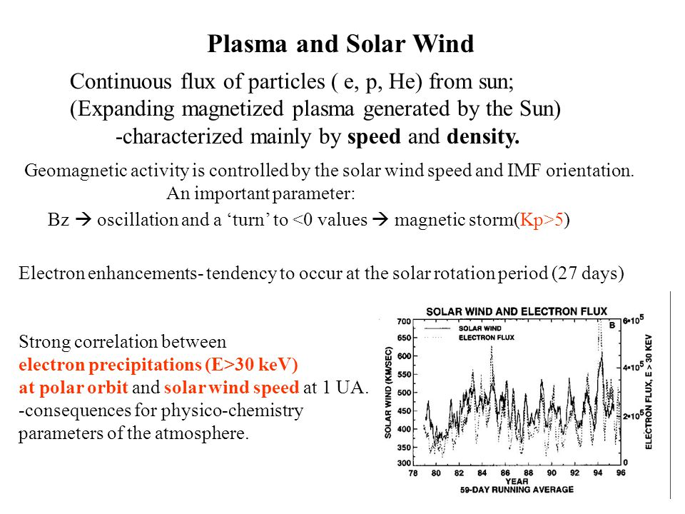 Plasma and Solar Wind Continuous flux of particles ( e, p, He) from sun; (Expanding magnetized plasma generated by the Sun) -characterized mainly by s