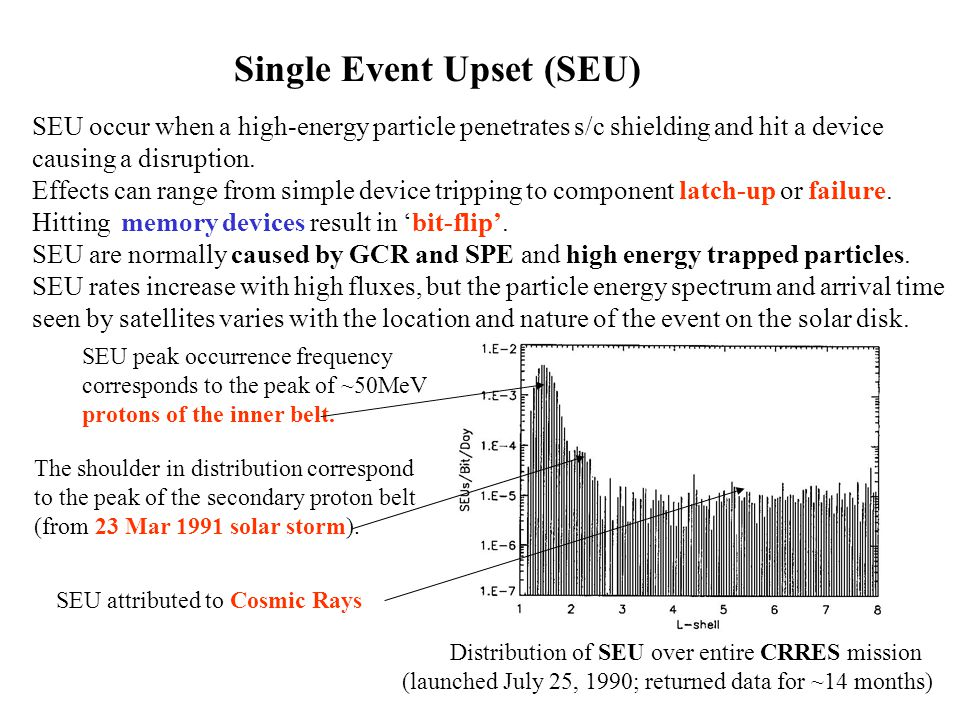 Single Event Upset (SEU) SEU occur when a high-energy particle penetrates s/c shielding and hit a device causing a disruption.