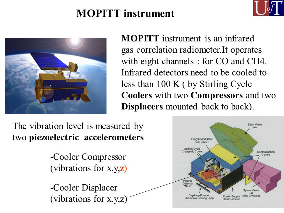MOPITT instrument The vibration level is measured by two piezoelectric accelerometers -Cooler Compressor (vibrations for x,y,z) -Cooler Displacer (vibrations for x,y,z) MOPITT instrument is an infrared gas correlation radiometer.It operates with eight channels : for CO and CH4.