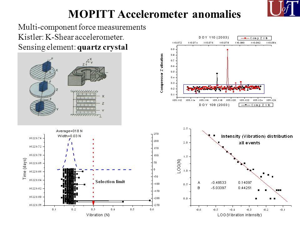 MOPITT Accelerometer anomalies Multi-component force measurements Kistler: K-Shear accelerometer.