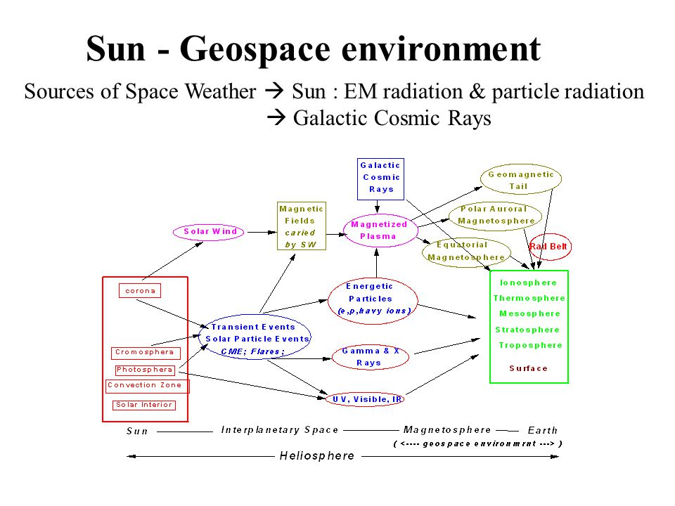 Sun - Geospace environment Sources of Space Weather Sun : EM radiation & particle radiation Galactic Cosmic Rays