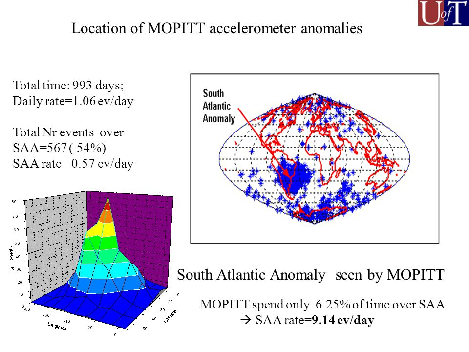 Location of MOPITT accelerometer anomalies Total time: 993 days; Daily rate=1.06 ev/day Total Nr events over SAA=567 ( 54%) SAA rate= 0.57 ev/day MOPITT spend only 6.25% of time over SAA SAA rate=9.14 ev/day South Atlantic Anomaly seen by MOPITT