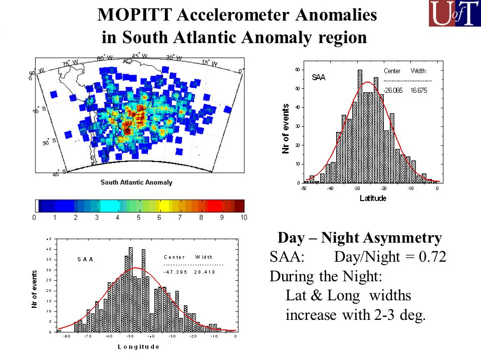 MOPITT Accelerometer Anomalies in South Atlantic Anomaly region Day – Night Asymmetry SAA: Day/Night = 0.72 During the Night: Lat & Long widths increase with 2-3 deg.