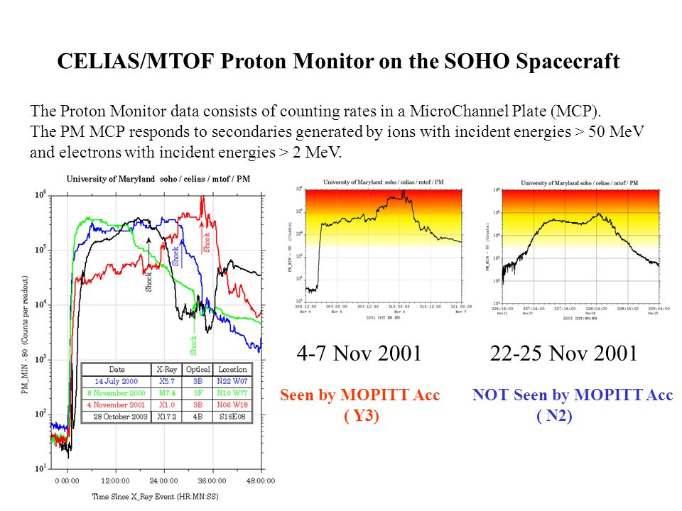 The Proton Monitor data consists of counting rates in a MicroChannel Plate (MCP). The PM MCP responds to secondaries generated by ions with incident e