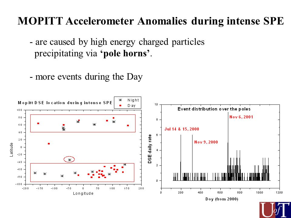 MOPITT Accelerometer Anomalies during intense SPE - are caused by high energy charged particles precipitating via pole horns.