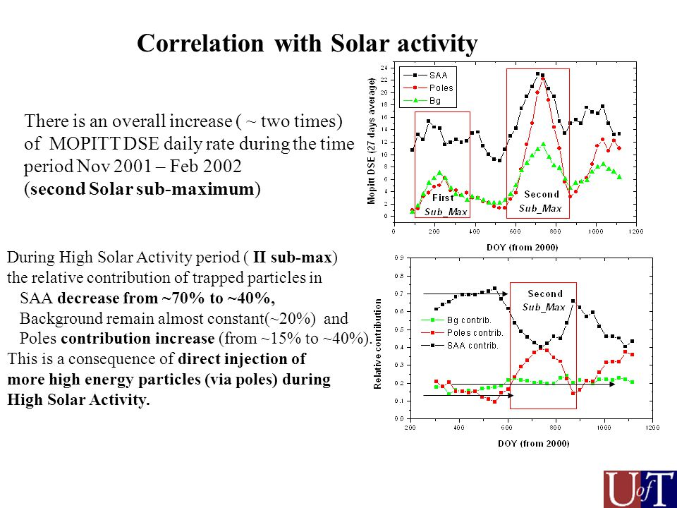 During High Solar Activity period ( II sub-max) the relative contribution of trapped particles in SAA decrease from ~70% to ~40%, Background remain almost constant(~20%) and Poles contribution increase (from ~15% to ~40%).