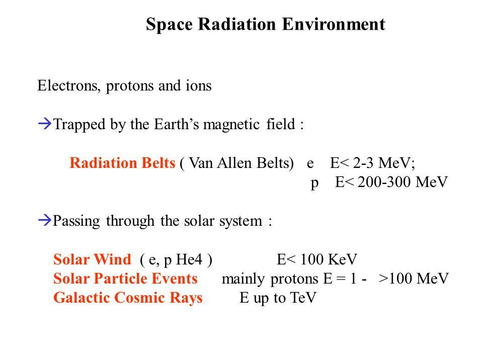Radiation Belts -Oct and Nov 1957 : Sputniks 1 & 2 ( SU) -Jan 1958 : Explorer 1 ( US) Expected rate 30 count/sec (Geiger-Muller counter; J van Allen ) & … zero count/sec .