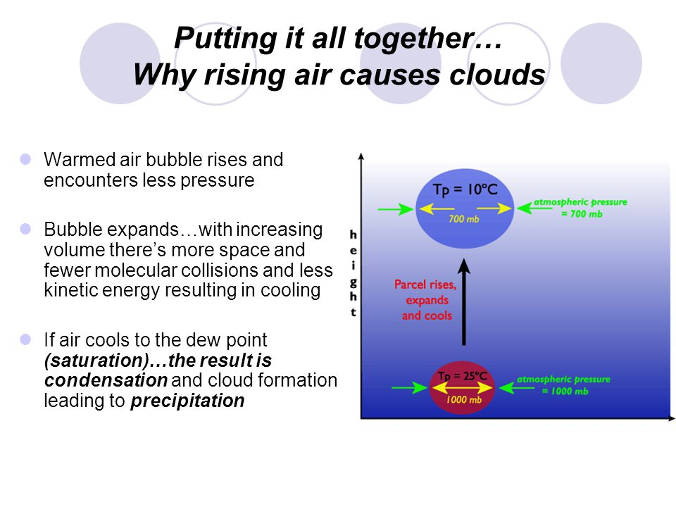 Putting it all together… Why rising air causes clouds Warmed air bubble rises and encounters less pressure Bubble expands…with increasing volume theres more space and fewer molecular collisions and less kinetic energy resulting in cooling If air cools to the dew point (saturation)…the result is condensation and cloud formation leading to precipitation