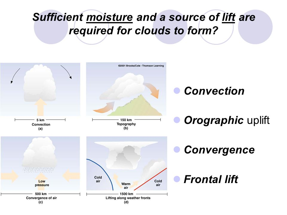 Sufficient moisture and a source of lift are required for clouds to form.
