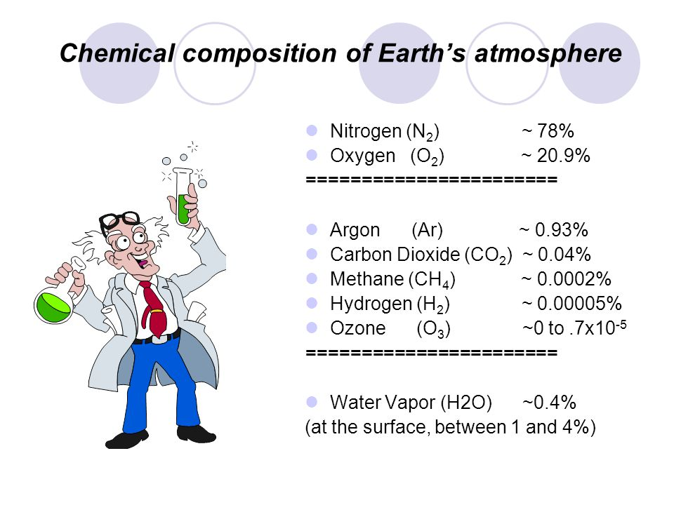 Chemical composition of Earths atmosphere Nitrogen (N 2 ) ~ 78% Oxygen (O 2 ) ~ 20.9% ======================= Argon (Ar) ~ 0.93% Carbon Dioxide (CO 2 ) ~ 0.04% Methane (CH 4 ) ~ 0.0002% Hydrogen (H 2 ) ~ 0.00005% Ozone (O 3 ) ~0 to.7x10 -5 ======================= Water Vapor (H2O) ~0.4% (at the surface, between 1 and 4%)