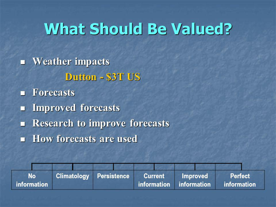 What Should Be Valued? Weather impacts Weather impacts Dutton - $3T US Forecasts Forecasts Improved forecasts Improved forecasts Research to improve f