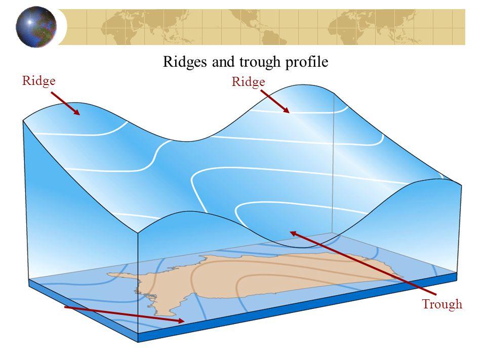 Ridges and trough profile Ridge Trough