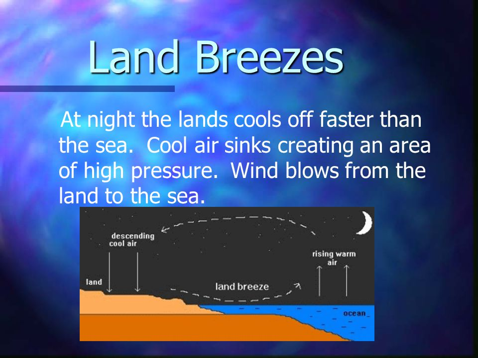 Local Winds The land cools and heats faster than the ocean. Water holds heat longer than land, and takes longer to heat or cool. SEA BREEZE During the