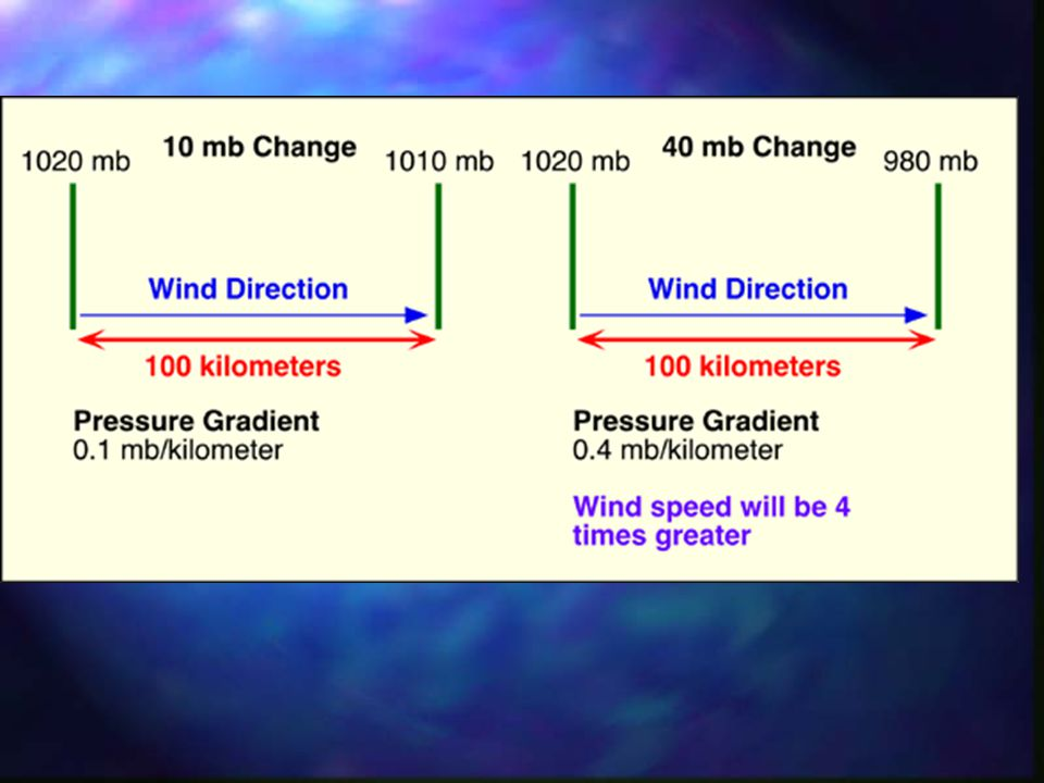 Wind Speed and Isobars Isobars- Isolines of equal pressure The larger the pressure gradient the faster the The closer the isobars the faster the wind