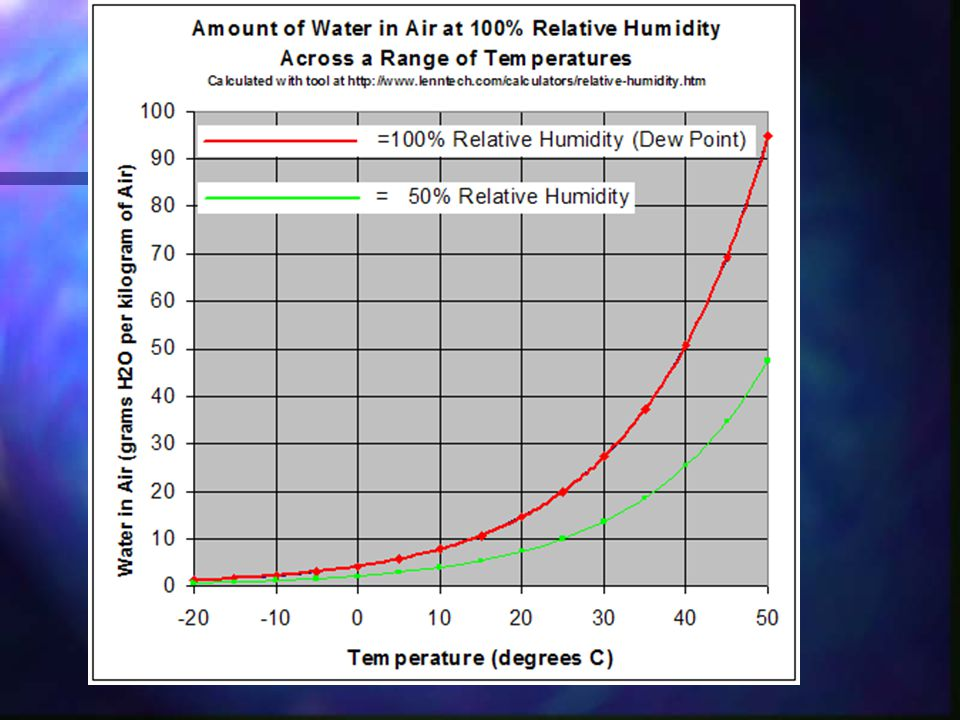 Dew Point -the temperature at which water vapor condenses out of the air - the temperature at which air is saturated Dew in the moring The hotter the