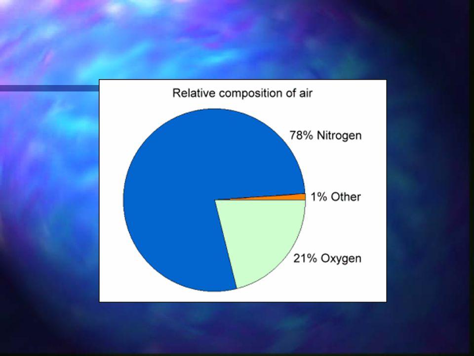 Dry air is more dense than moist air Humid air is less dense than dry air because a molecule of water (mass =1+1+16 18 ) is less massive than a molecu