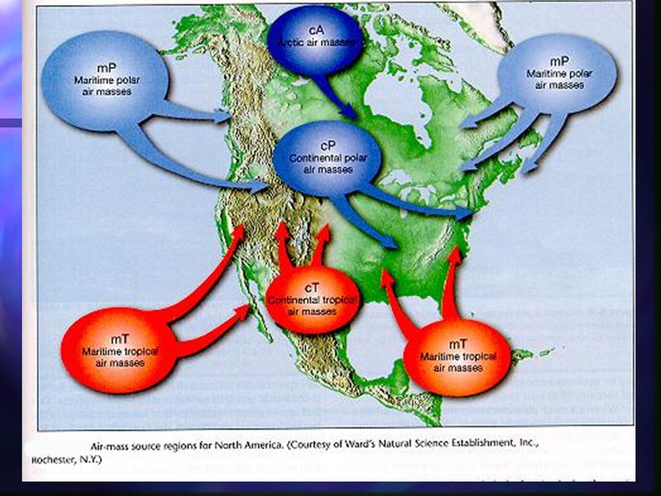 Types of Air Masses cP continental polar cold, dry, stable cT continental tropical hot, dry, stable air aloft--unstable surface air mP maritime polar