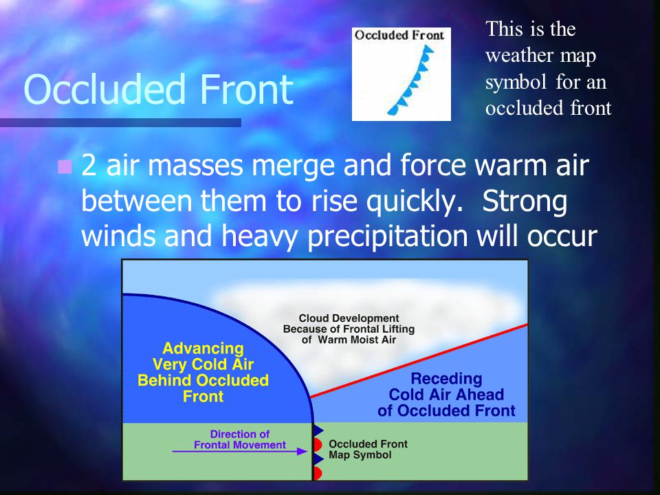 Cold Fronts Cold air pushes under a warm air mass. Warm air rises quickly=narrow bands of violent storms form This is the symbol for a cold front