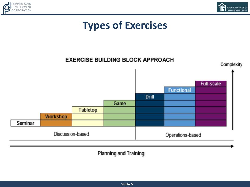 Slide 5 Types of Exercises
