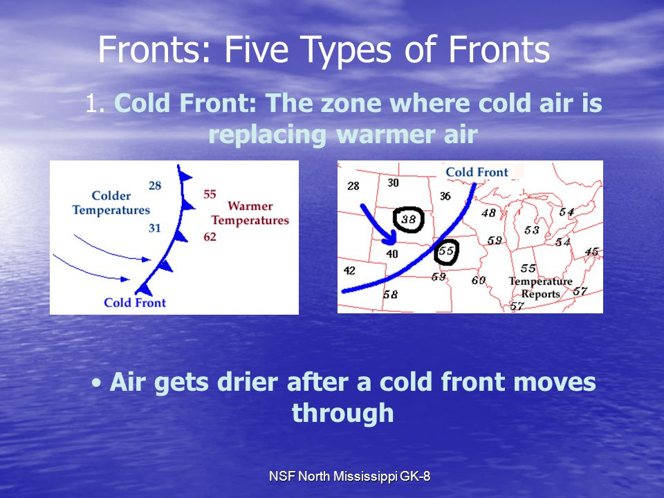 NSF North Mississippi GK-8 Fronts: Five Types of Fronts 1. Cold Front: The zone where cold air is replacing warmer air Air gets drier after a cold fro