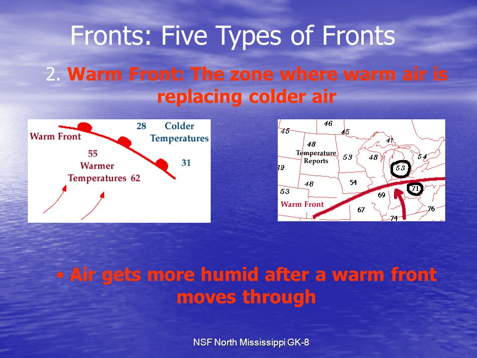 NSF North Mississippi GK-8 Fronts: Five Types of Fronts 2. Warm Front: The zone where warm air is replacing colder air Air gets more humid after a war