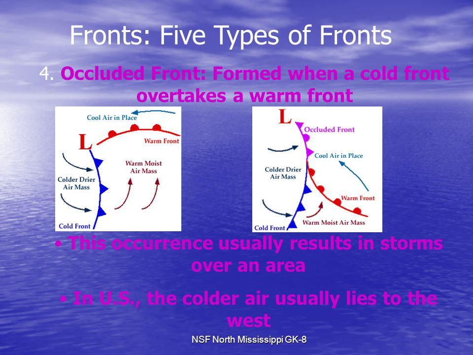 NSF North Mississippi GK-8 Fronts: Five Types of Fronts 4. Occluded Front: Formed when a cold front overtakes a warm front This occurrence usually res