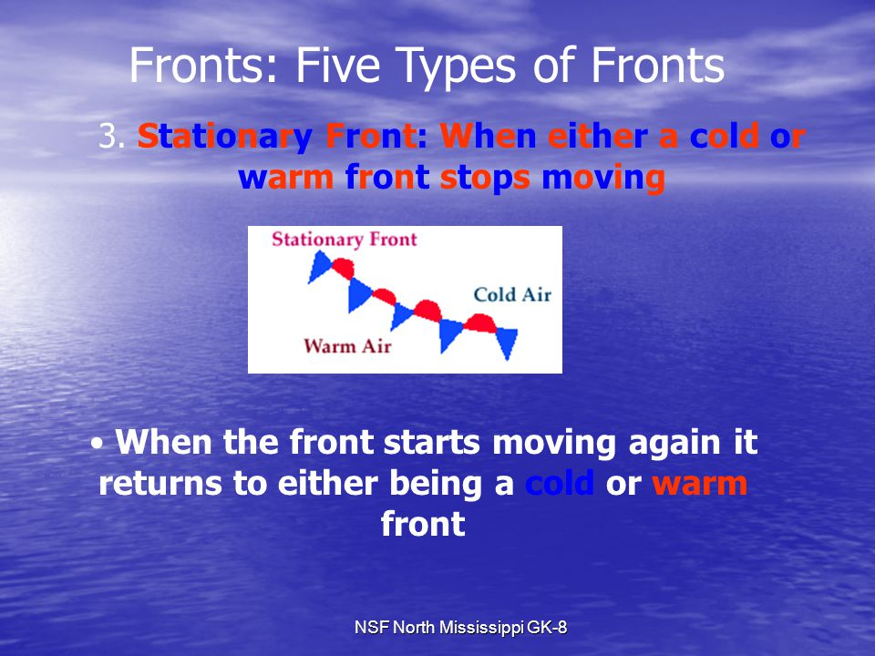 NSF North Mississippi GK-8 Fronts: Five Types of Fronts 3. Stationary Front: When either a cold or warm front stops moving When the front starts movin