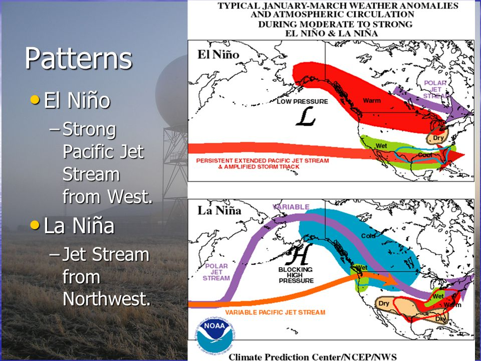Patterns El Niño El Niño –Strong Pacific Jet Stream from West.