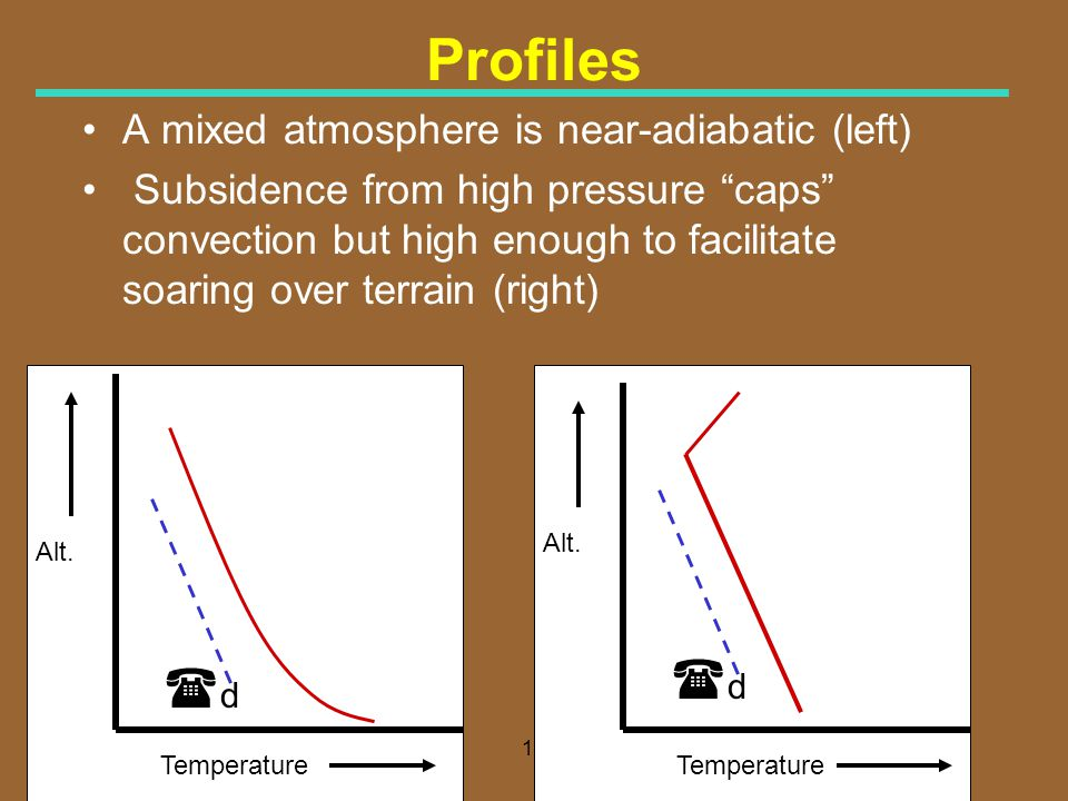 18 Profiles A mixed atmosphere is near-adiabatic (left) Subsidence from high pressure caps convection but high enough to facilitate soaring over terra