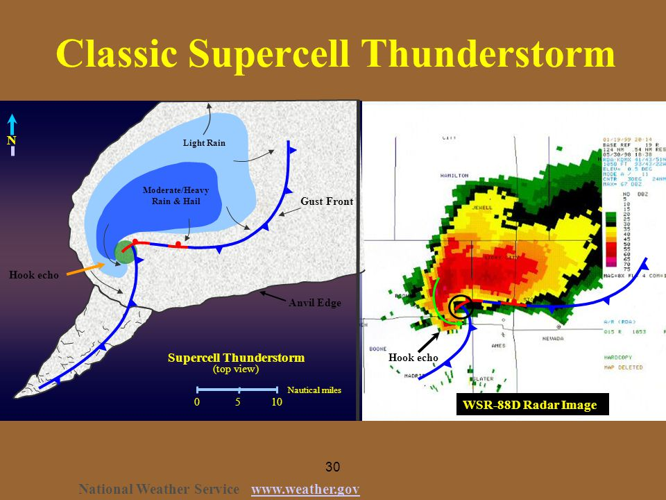 30 Classic Supercell Thunderstorm 0 5 10 Nautical miles Light Rain Moderate/Heavy Rain & Hail Supercell Thunderstorm (top view) Anvil Edge Gust Front