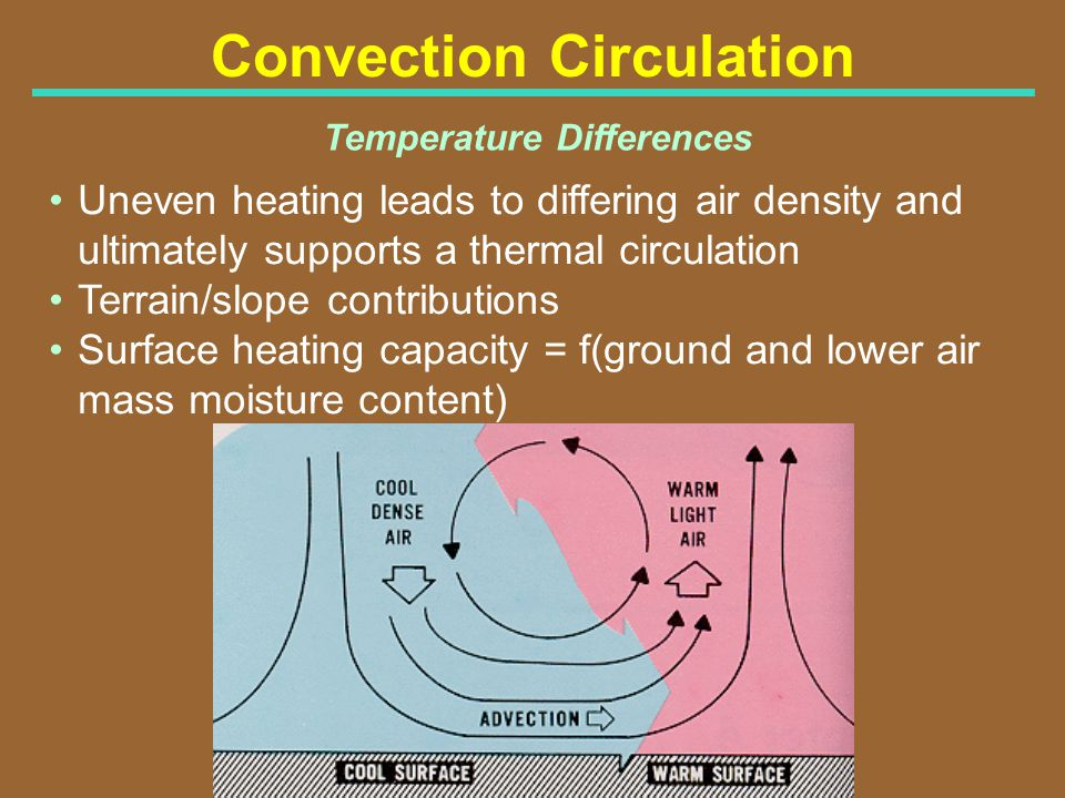 Convection Circulation Temperature Differences Uneven heating leads to differing air density and ultimately supports a thermal circulation Terrain/slo
