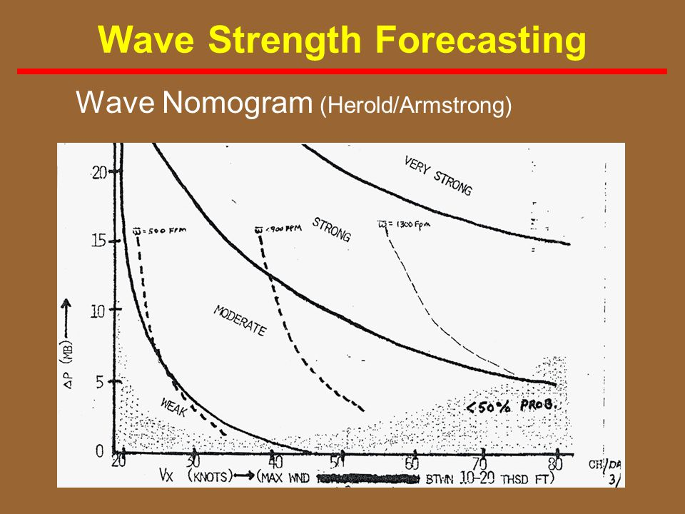 86 Wave Strength Forecasting Wave Nomogram (Herold/Armstrong)