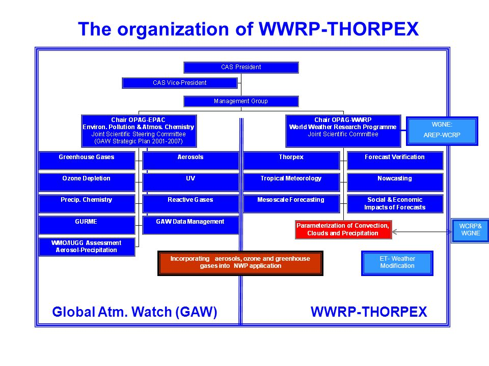 The organization of WWRP-THORPEX Global Atm. Watch (GAW)WWRP-THORPEX ET- Weather Modification Incorporating aerosols, ozone and greenhouse gases into