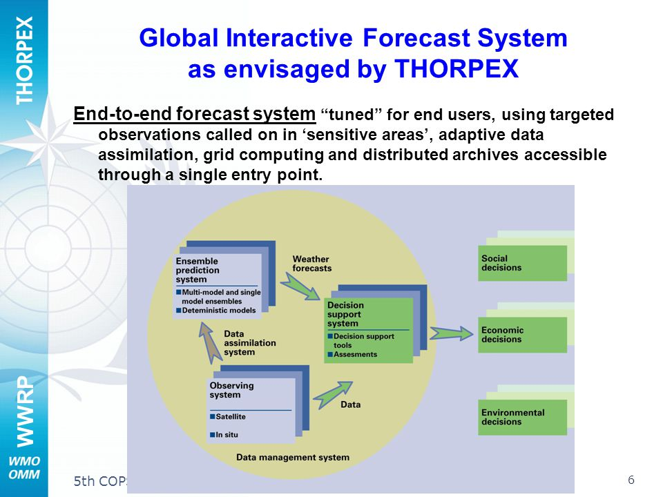 WWRP 6 5th COPS Workshop, Stuttgart-Hohenheim, March 2007 Global Interactive Forecast System as envisaged by THORPEX End-to-end forecast system tuned