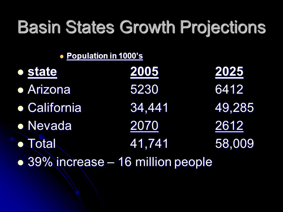 Basin States Growth Projections Population in 1000s Population in 1000s state20052025 state20052025 Arizona52306412 Arizona52306412 California34,44149