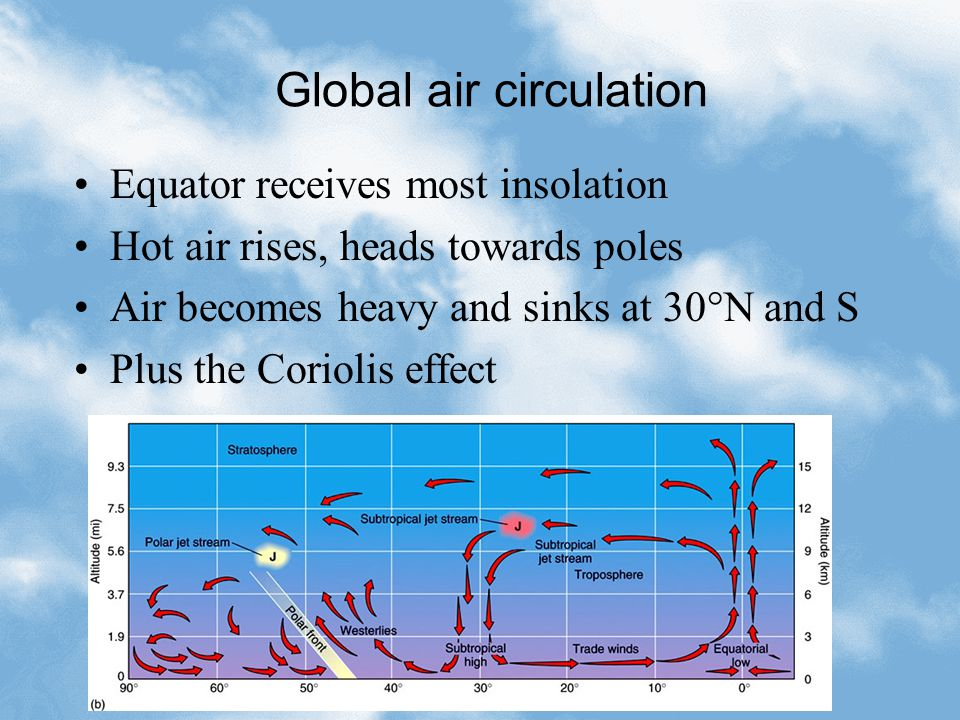Global air circulation Equator receives most insolation Hot air rises, heads towards poles Air becomes heavy and sinks at 30°N and S Plus the Coriolis