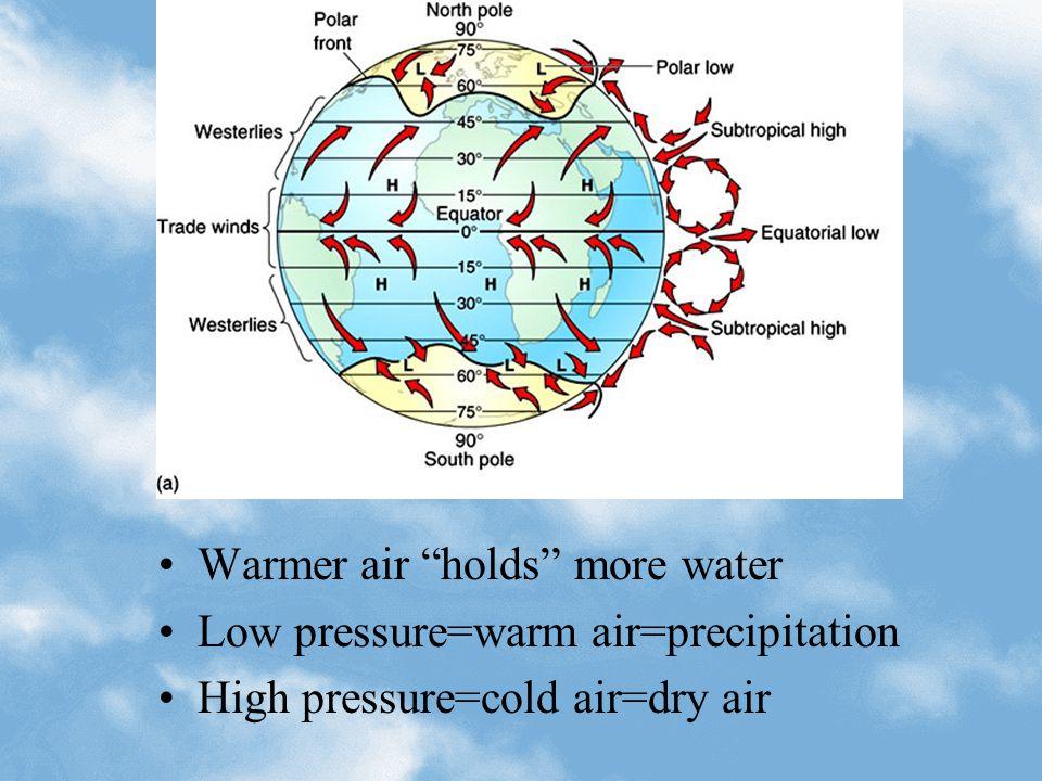 Warmer air holds more water Low pressure=warm air=precipitation High pressure=cold air=dry air