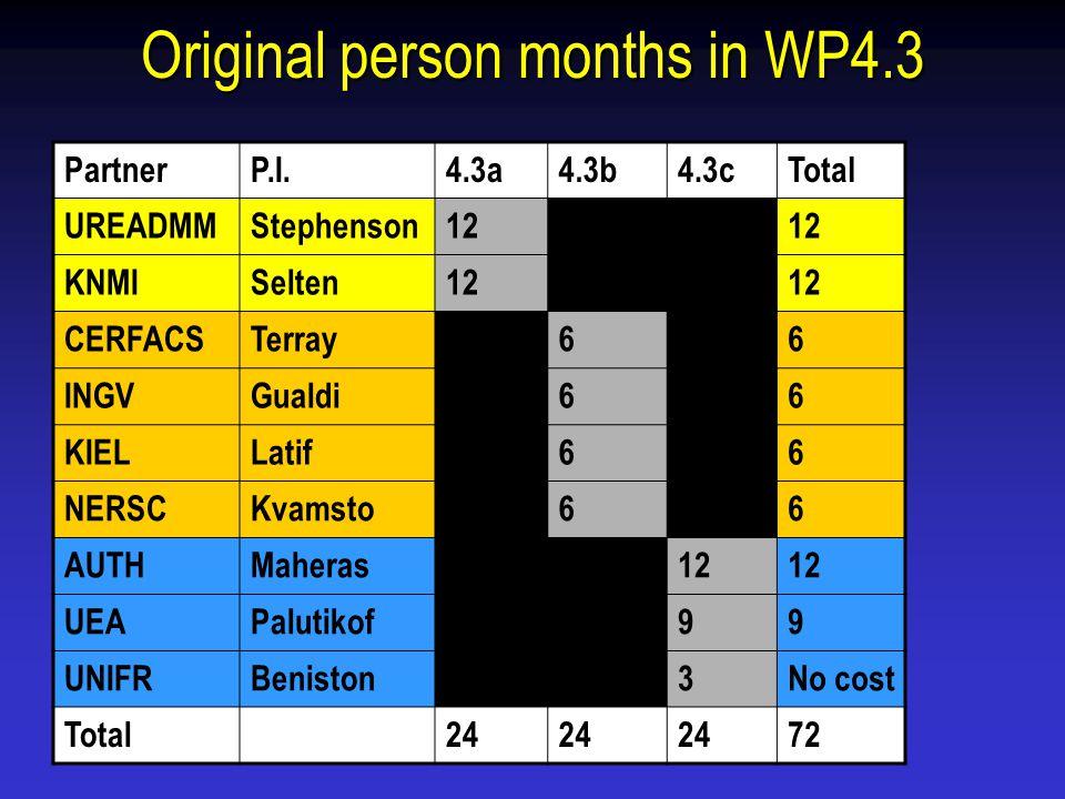 Original person months in WP4.3 PartnerP.I.4.3a4.3b4.3cTotal UREADMMStephenson1200 KNMISelten1200 CERFACSTerray0606 INGVGualdi0606 KIELLatif0606 NERSCKvamsto0606 AUTHMaheras0012 UEAPalutikof0099 UNIFRBeniston003No cost Total24 72