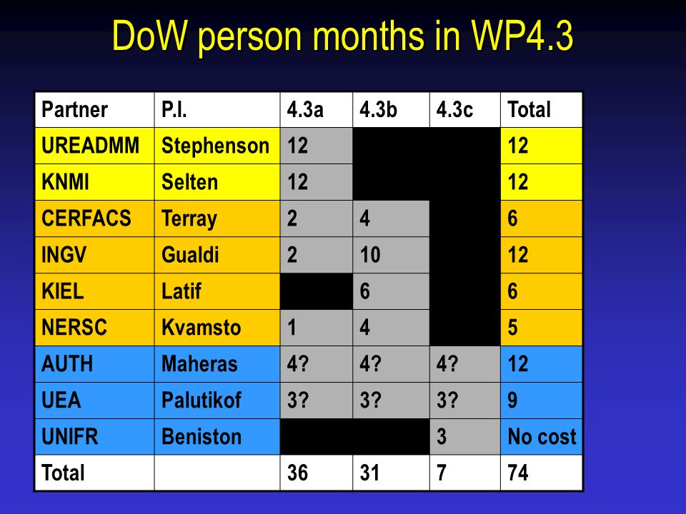 DoW person months in WP4.3 PartnerP.I.4.3a4.3b4.3cTotal UREADMMStephenson120.