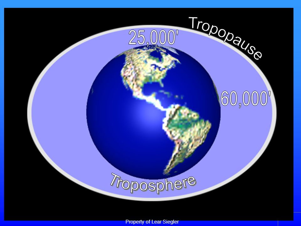 Layers of Atmosphere - Troposphere - Tropopause - Stratosphere