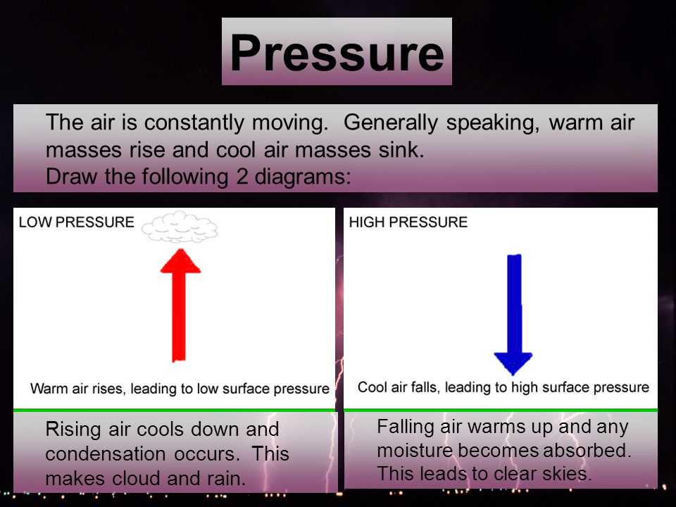 Pressure The air is constantly moving.