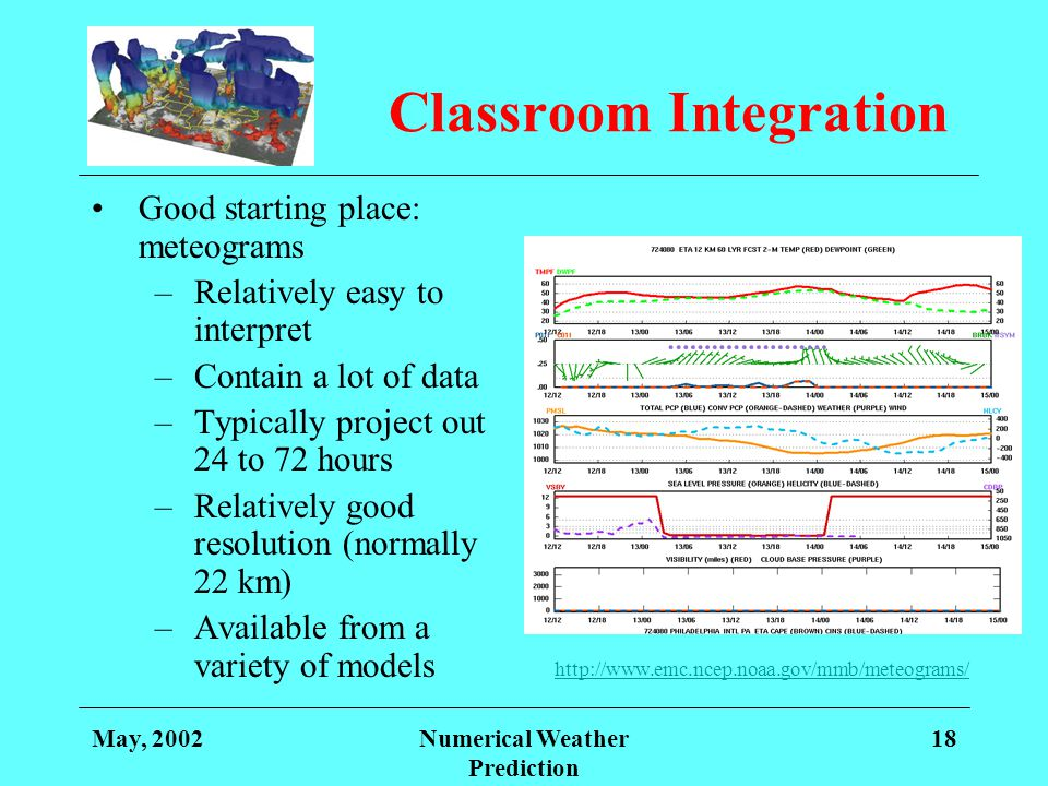 May, 2002Numerical Weather Prediction 18 Classroom Integration Good starting place: meteograms –Relatively easy to interpret –Contain a lot of data –T