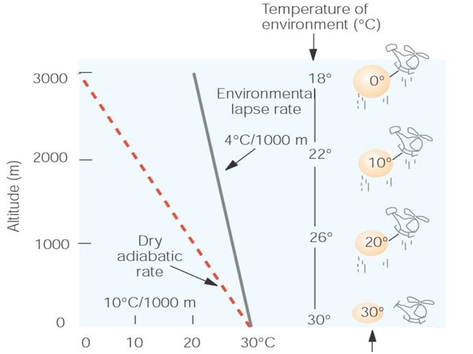 Absolute stability Temperature decreases with altitude more slowly than MALR (ELR > -6 C/km)