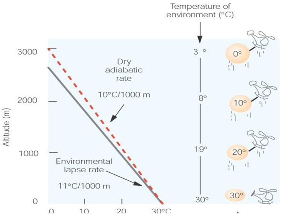 Temperature decreases with altitude more quickly than the DALR (ELR < -10 C /km)